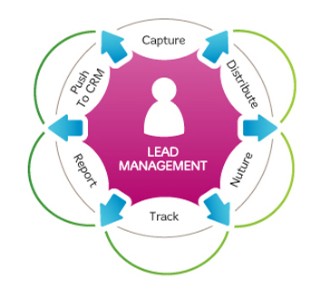lead-managment